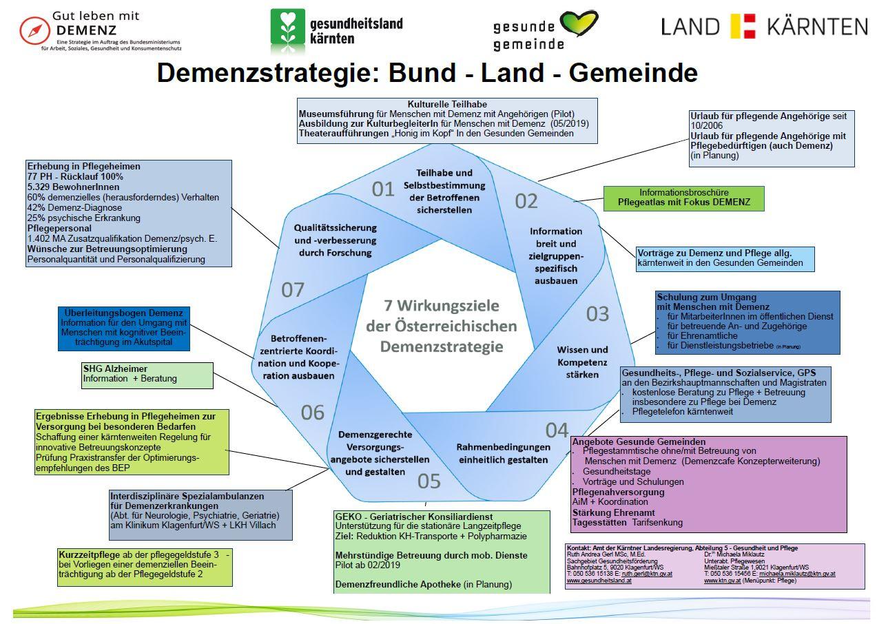 Demenzstrategie Kärnten